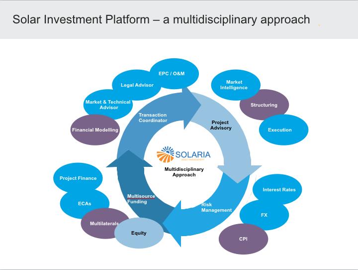 Solaria Asset Management FlowChart